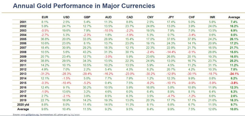 Annual Gold Performance in Major Currencies