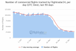 Number of commercial flights tracked by Flightradar24