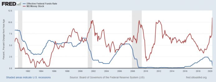 Effective Federal Funds Rate/M2 Money Stock