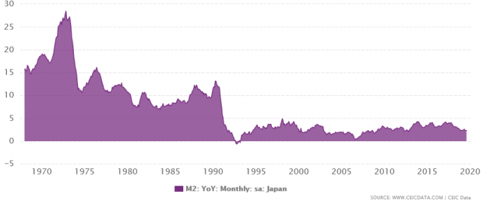 Japan M2: YoY: Monthly