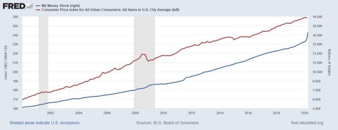 M2 Money Stock / Consumer Price Index