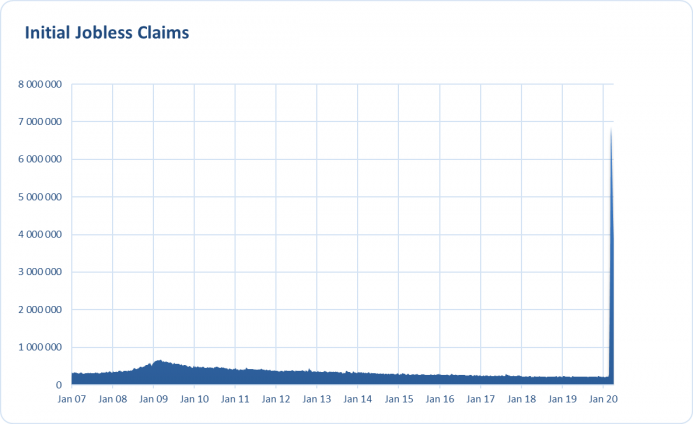 US Initial Jobless Claims from January 2007 to April 2020