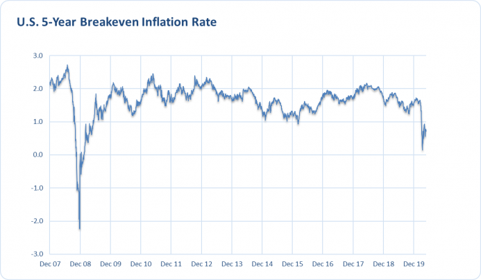 US Five-Year Breakeven Inflation Rate (Derived from Five-Year Inflation Indexed Treasurys) from December 3, 2007, to April 30, 2020