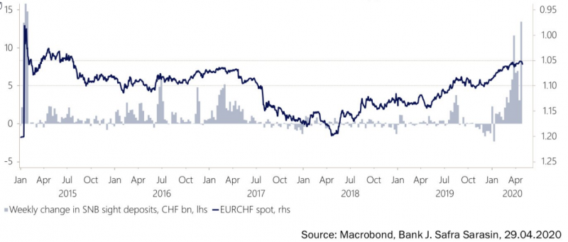 SNB Sight Deposits vs. EUR/CHF