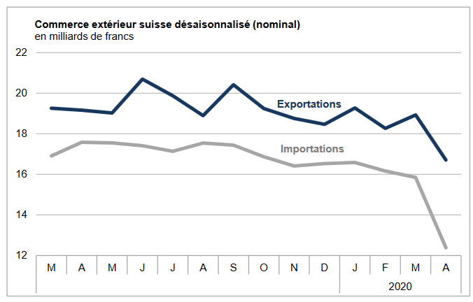 Swiss exports and imports, seasonally adjusted (in bn CHF), April 2020