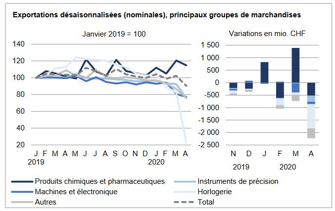 Swiss Exports per Sector April 2020 vs. 2019