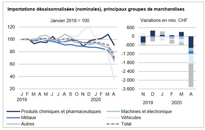 Swiss Imports per Sector April 2020 vs. 2019
