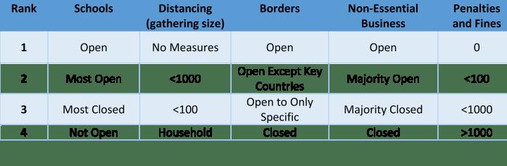 Asia Lockdowns vs. Re-Openings