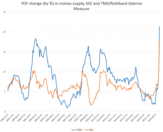 YoY Change in money supply, 1998-2019