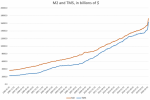 M2 and TMS, in billions of $, 1996-2020