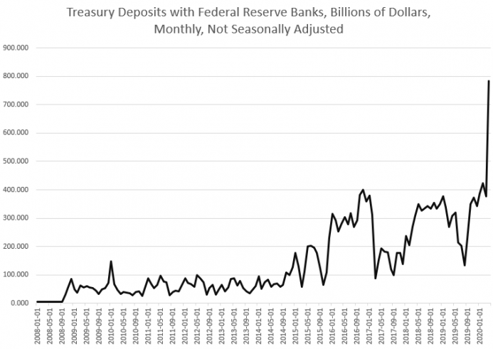Treasury Deposits with Federal Reserve Banks, 2008-2020