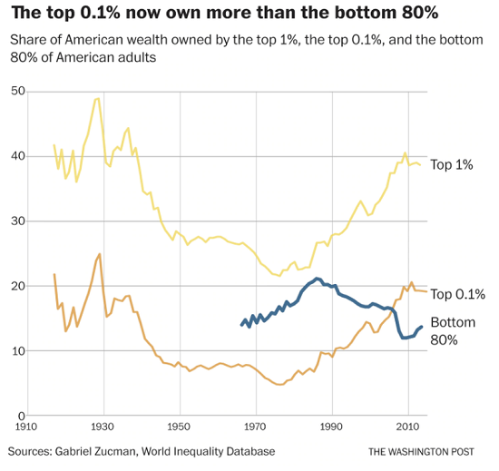 Wealth Inequality, 1910-2010