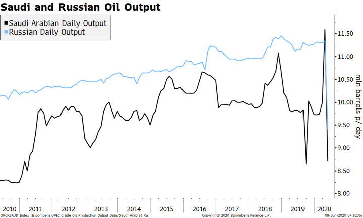Saudi and Russian Oil Output, 2010-2020