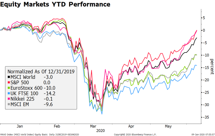 Equity Markets YTD Performance, 2020