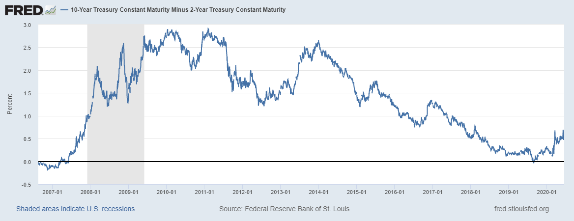 10-Year US Treasury constant Maturity 2-Year US Treasury Constant Maturity, 2007-2020