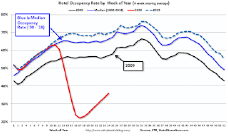 Hotel Occupancy Rate by week of year