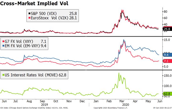 Cross-Market Implied Vol, 2019-2020