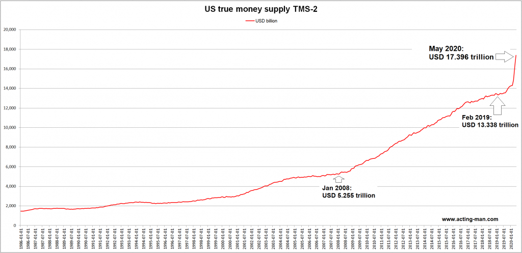 US True Money Supply TMS-2, 1986-2020