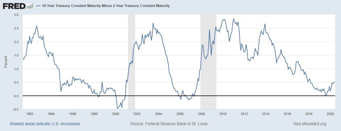 10-Year US Treasury constant Maturity 2-Year US Treasury Constant Maturity, 1992-2020