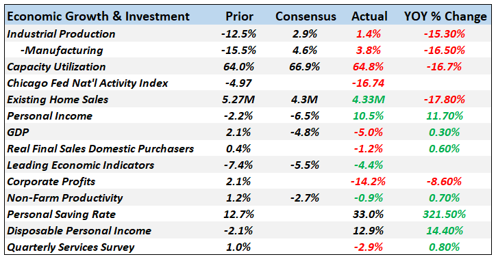 Economic Growth & Investment