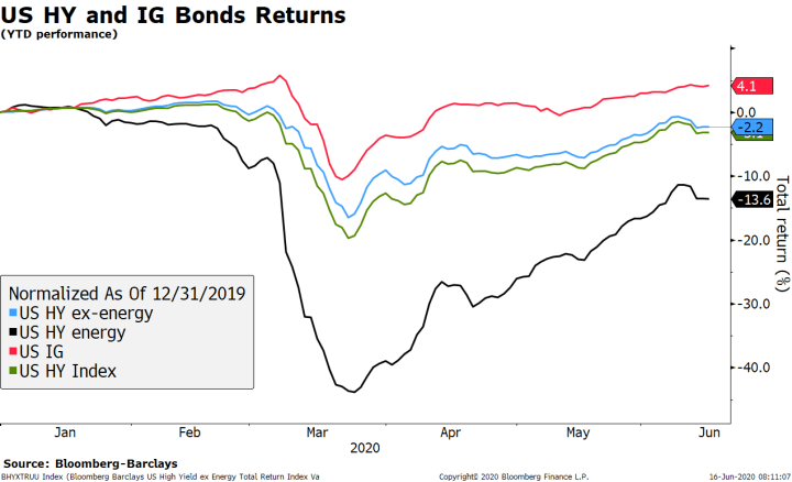 US HY and IG Bonds Returns, 2020