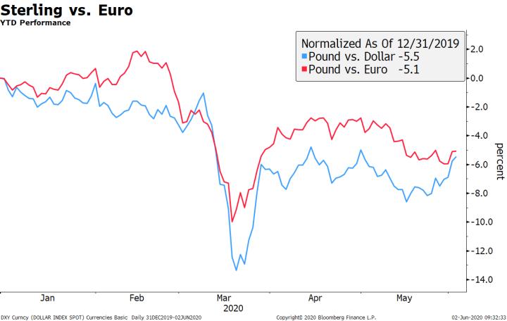 Sterling vs. Euro, 2020
