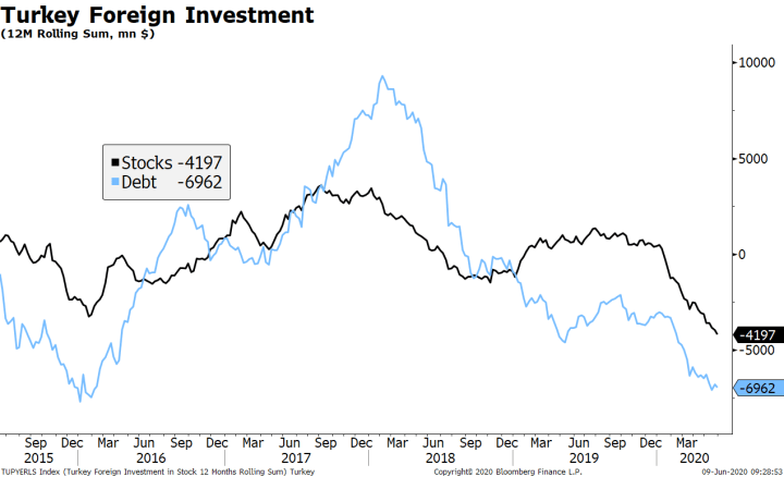 Turkey Foreign Investment, 2015-2020