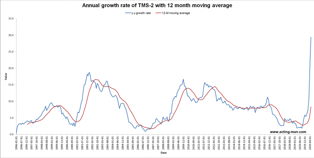 Annual Growth rate of TMS-2 with 12 month Moving Average, 1996-2020