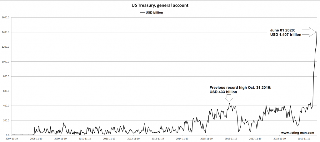 US Treasury, general account, 2007-2019