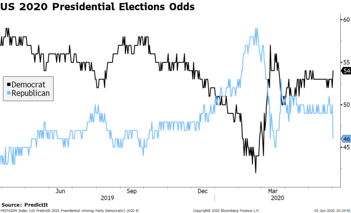 US 2020 Presidential Elections Odds, 2019-2020