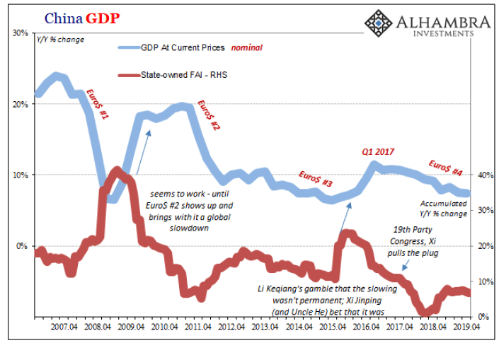 China GDP, 2007-2019