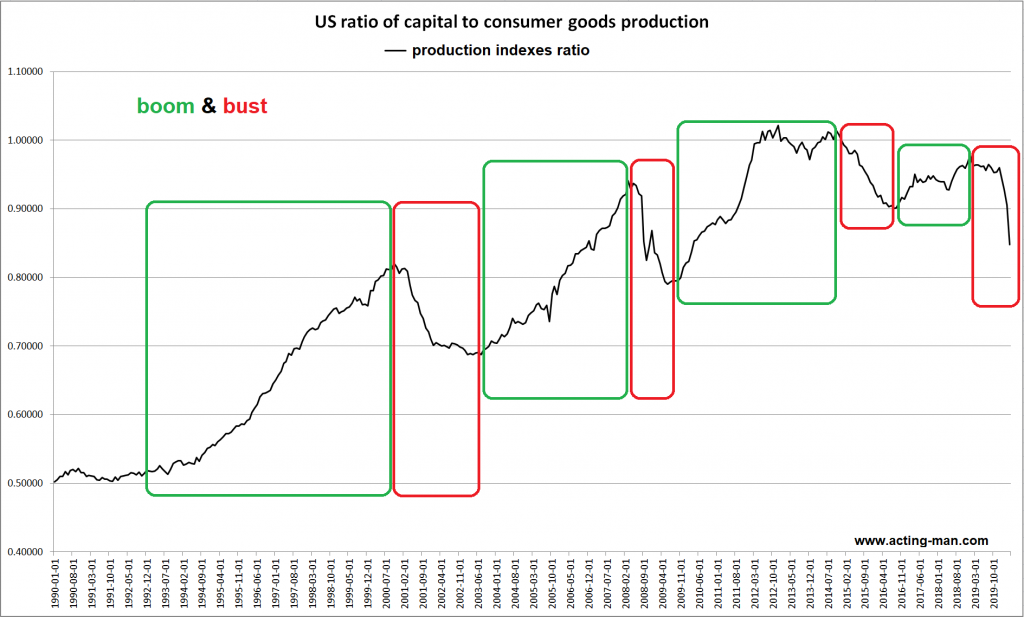 US ratio of capital to consumer goods production, 1990-2019