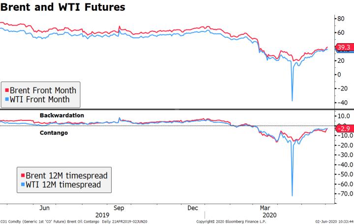 Brent and WTI Futures, 2019-2020