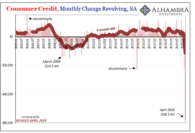 Consumer Credit, Monthly Change Revolving, SA 2005-2020