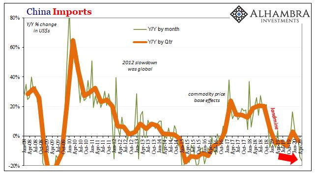 China Imports, 2008-2020