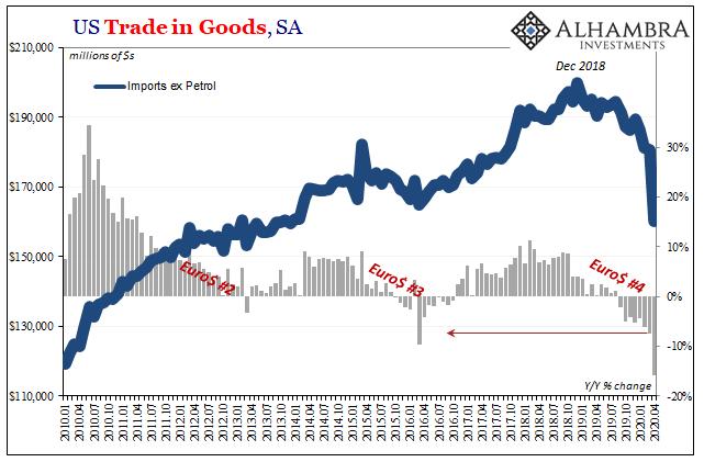 US Trade in Goods, SA 2010-2020