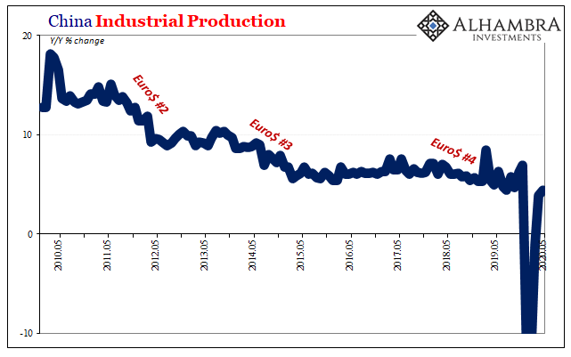 China Industrial Production, 2010-2020