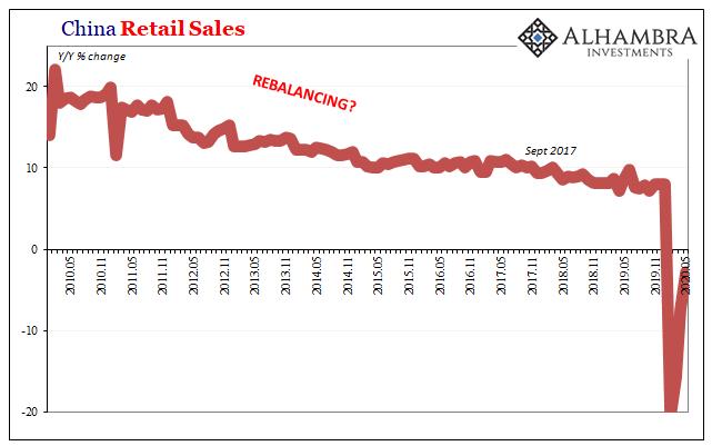 China Retail Sales, 2010-2020