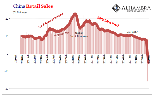 China Retail Sales, 1999-2020