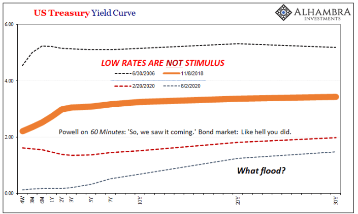 US Treasury Yield Curve, 2006-2020