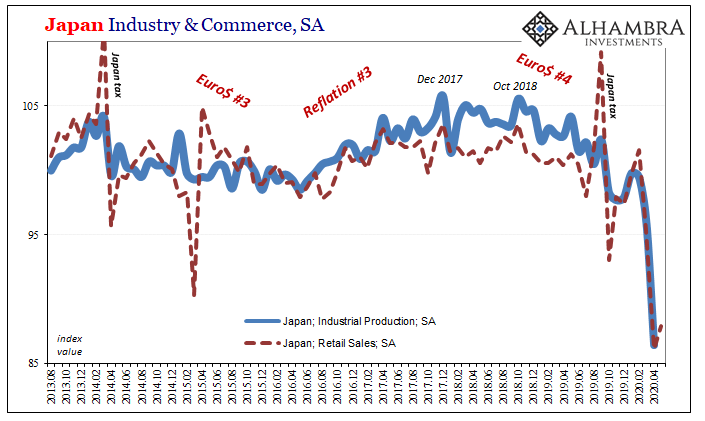 Japan Industry & Commerce, SA 2013-2020