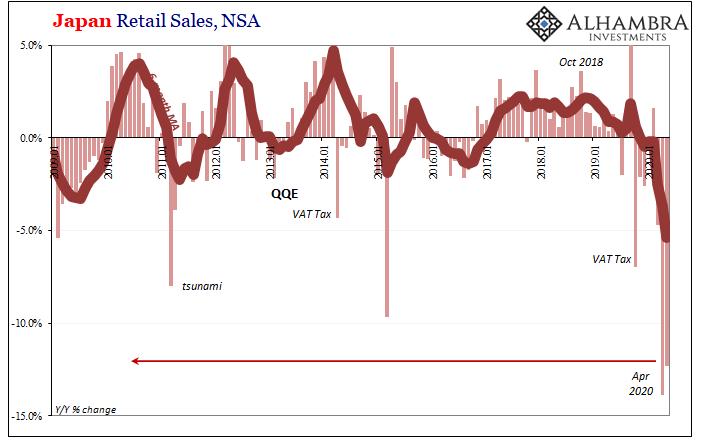 Japan Retail Sales, NSA 2009-2020