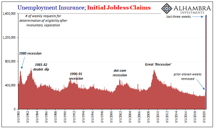 Unemployment Insurance; Initial Jobless Claims, 1980-2020