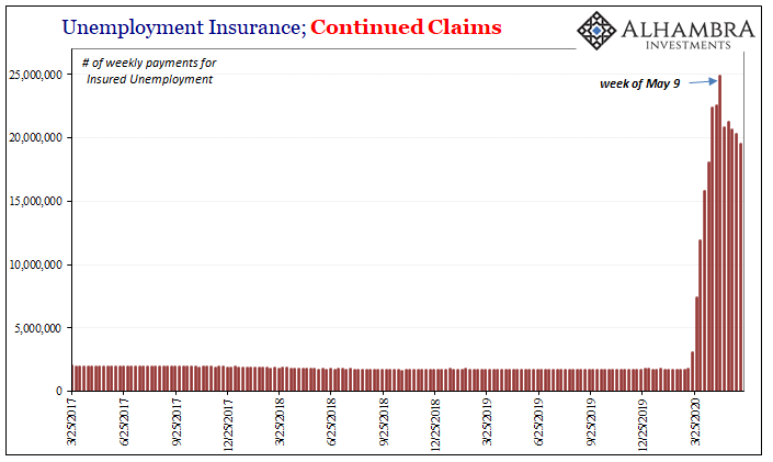 Unemployment Insurance; Continued Claims, 2017-2020
