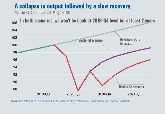 A collapse in output followed by a slow recovery, Q3 2019- Q3 2021