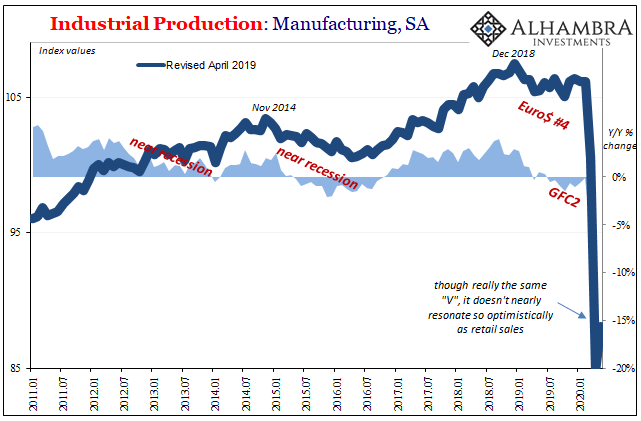 US Industrial Production, Manufacturing SA 2011-2020
