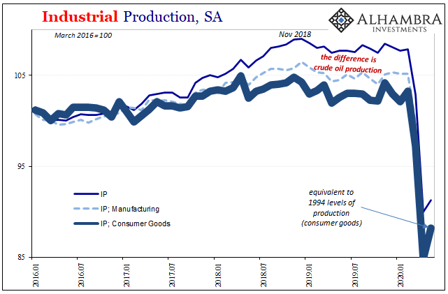 US Industrial Production, SA 2016-2020