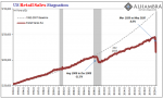 US Retail Sales, Stagnation 1992-2020