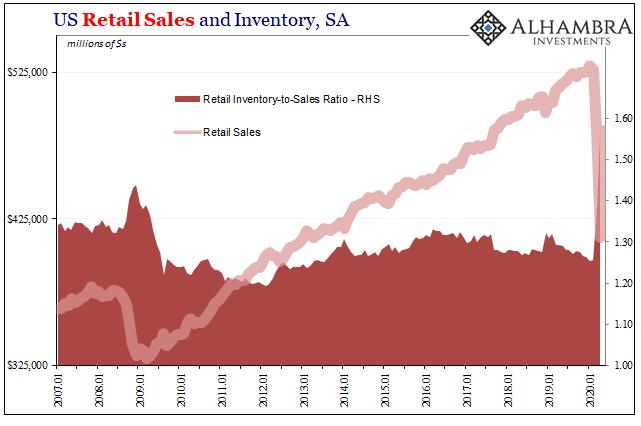 US Retail Sales and Inventory, SA 2007-2020