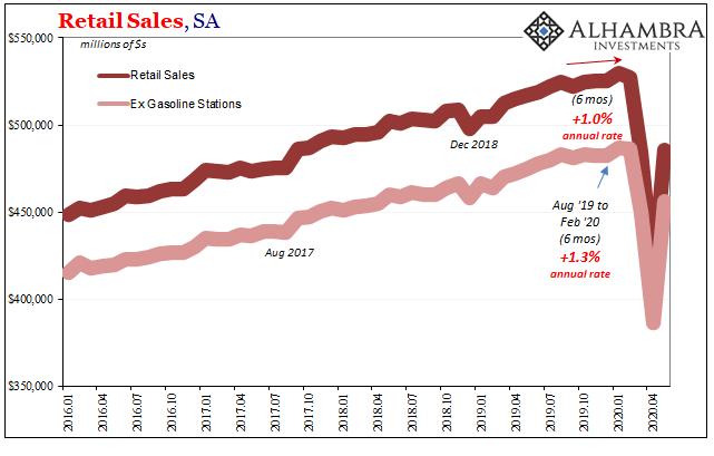 US Retail Sales, SA 2016-2020